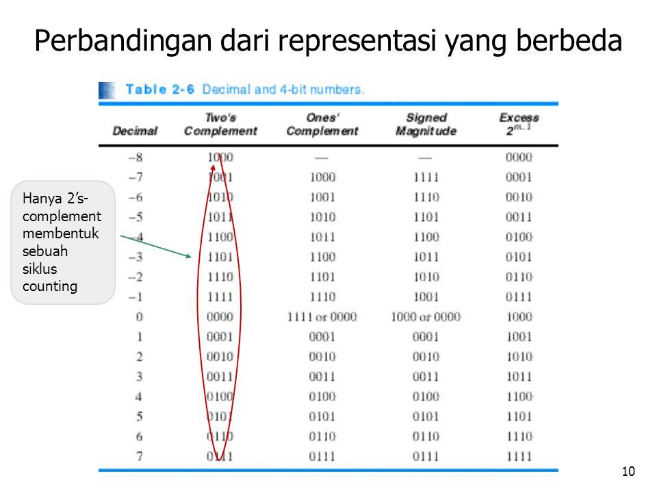 10 Perbandingan dari representasi yang berbeda Hanya 2's- complement membentuk sebuah siklus counting