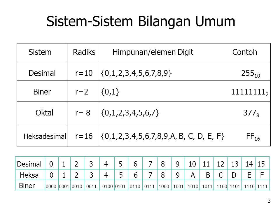 3 SistemRadiksHimpunan/elemen Digit Contoh Desimalr=10 r=2 r=16 r= 8 {0,1,2,3,4,5,6,7,8,9} 255 10 Biner {0,1,2,3,4,5,6,7} 377 8 {0,1} 11111111 2 {0,1,2,3,4,5,6,7,8,9,A, B, C, D, E, F} FF 16 Oktal Heksadesimal Biner 0000 0001 0010 0011 0100 0101 0110 0111 1000 1001 1010 1011 1100 1101 1110 1111 Heksa 0 1 2 3 4 5 6 7 8 9 A B C D E F Desimal 0 1 2 3 4 5 6 7 8 9 10 11 12 13 14 15 Sistem-Sistem Bilangan Umum