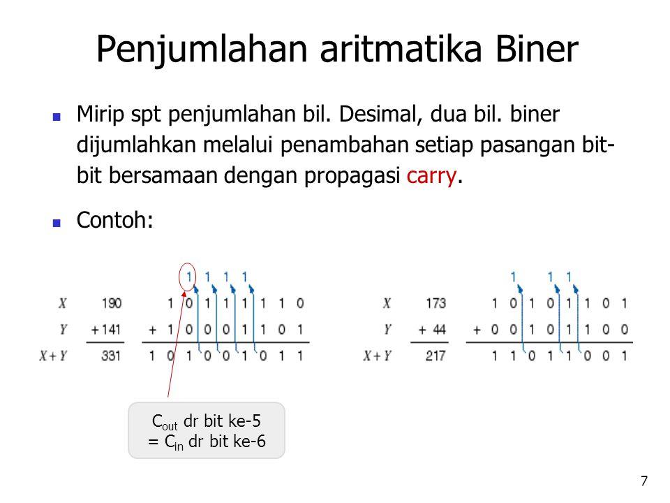 7 Mirip spt penjumlahan bil. Desimal, dua bil. biner dijumlahkan melalui penambahan setiap pasangan bit- bit bersamaan dengan propagasi carry. Contoh:
