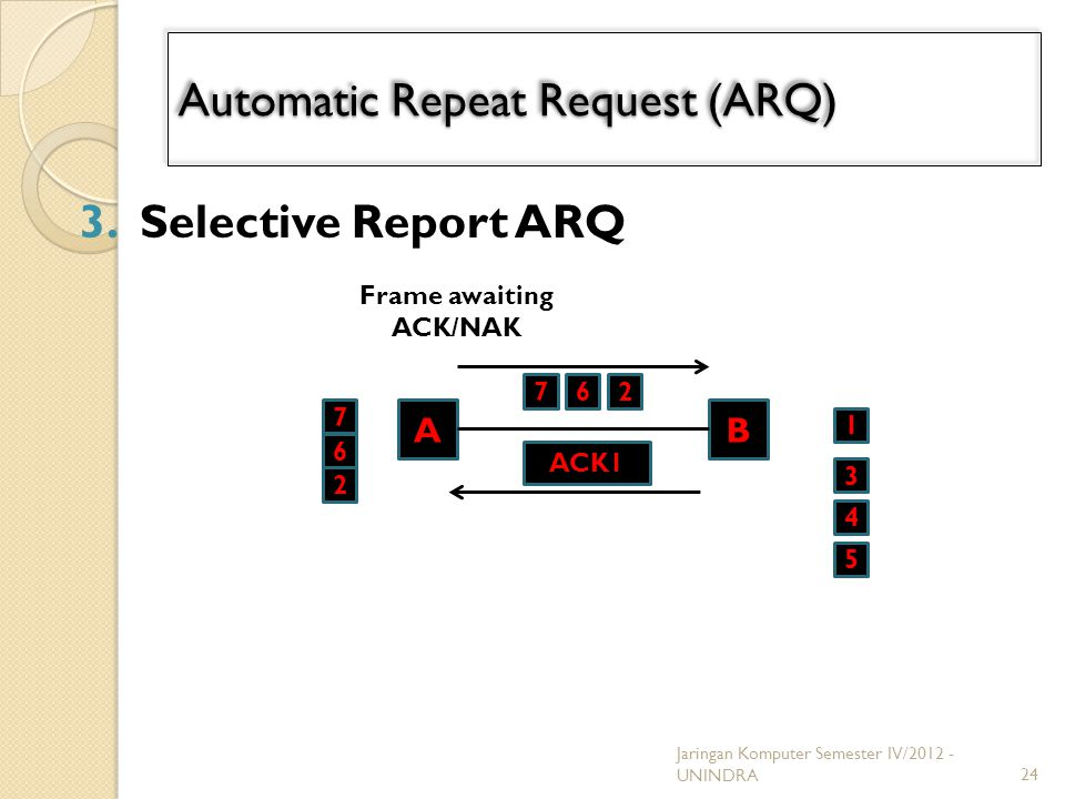 Automatic Repeat Request (ARQ) 3.Selective Report ARQ 24 Frame awaiting ACK/NAK 7 6 AB 6 2 1 72 ACK1 3 4 5 Jaringan Komputer Semester IV/2012 - UNINDR