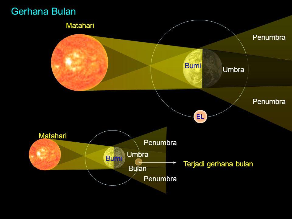 Matahari BL Matahari Bumi Bulan Penumbra Umbra Penumbra Terjadi gerhana bulan Gerhana Bulan Bumi Penumbra Umbra Penumbra