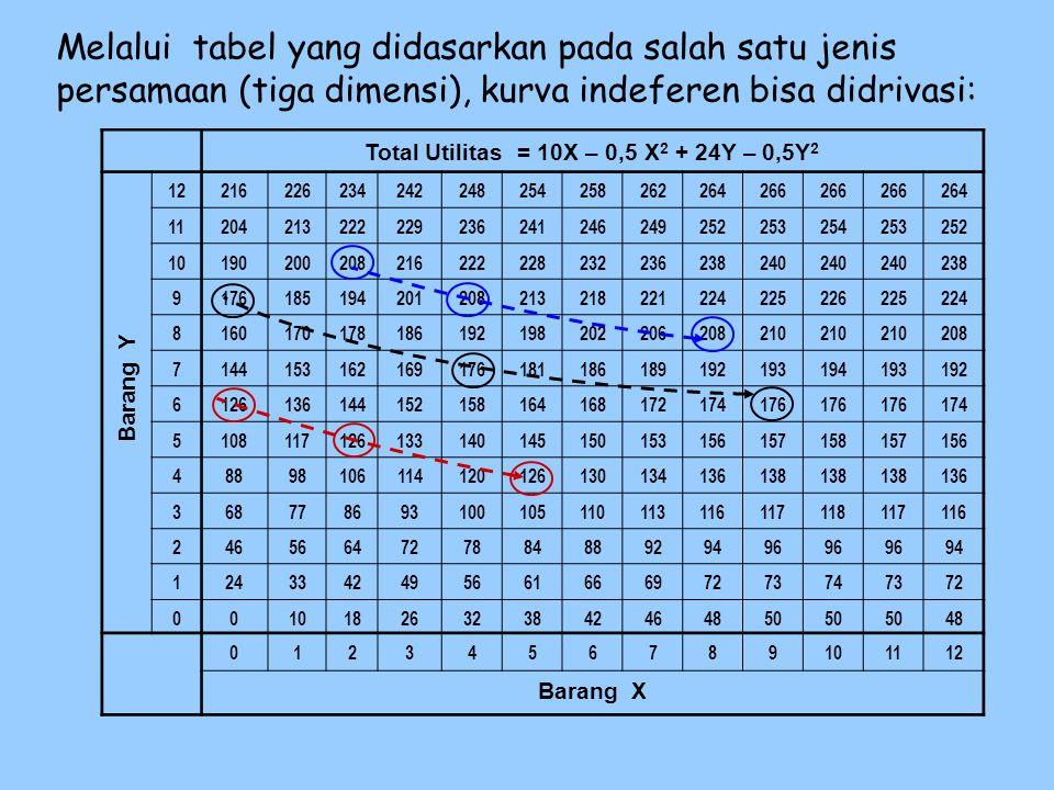 Total Utilitas = 10X – 0,5 X 2 + 24Y – 0,5Y 2 12216226234242248254258262264266 264 11204213222229236241246249252253254253252 1019020020821622222823223