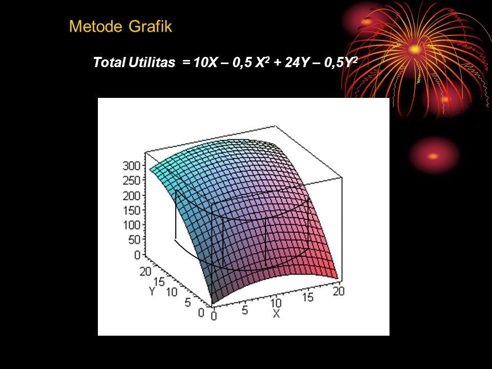 Total Utilitas = 10X – 0,5 X 2 + 24Y – 0,5Y 2 Metode Grafik