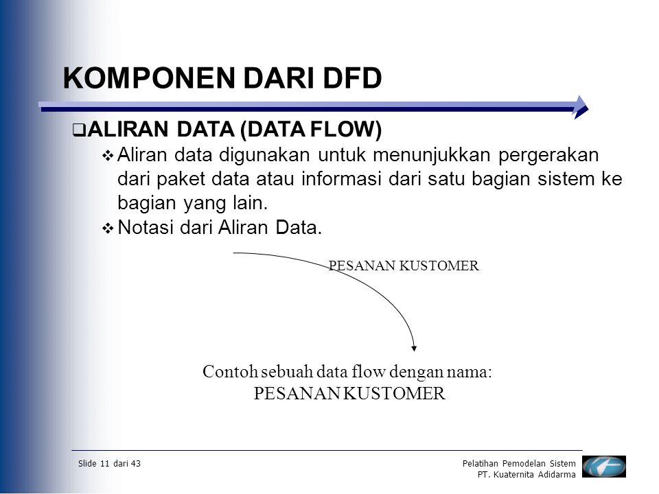 Slide 11 dari 43Pelatihan Pemodelan Sistem PT. Kuaternita Adidarma KOMPONEN DARI DFD  ALIRAN DATA (DATA FLOW)  Aliran data digunakan untuk menunjukk