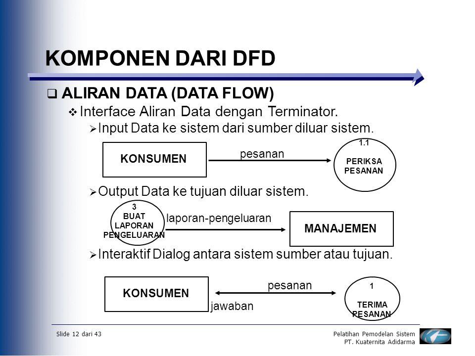 Slide 12 dari 43Pelatihan Pemodelan Sistem PT. Kuaternita Adidarma KOMPONEN DARI DFD  ALIRAN DATA (DATA FLOW)  Interface Aliran Data dengan Terminat