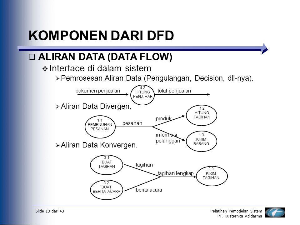 Slide 13 dari 43Pelatihan Pemodelan Sistem PT. Kuaternita Adidarma KOMPONEN DARI DFD  ALIRAN DATA (DATA FLOW)  Interface di dalam sistem  Pemrosesa