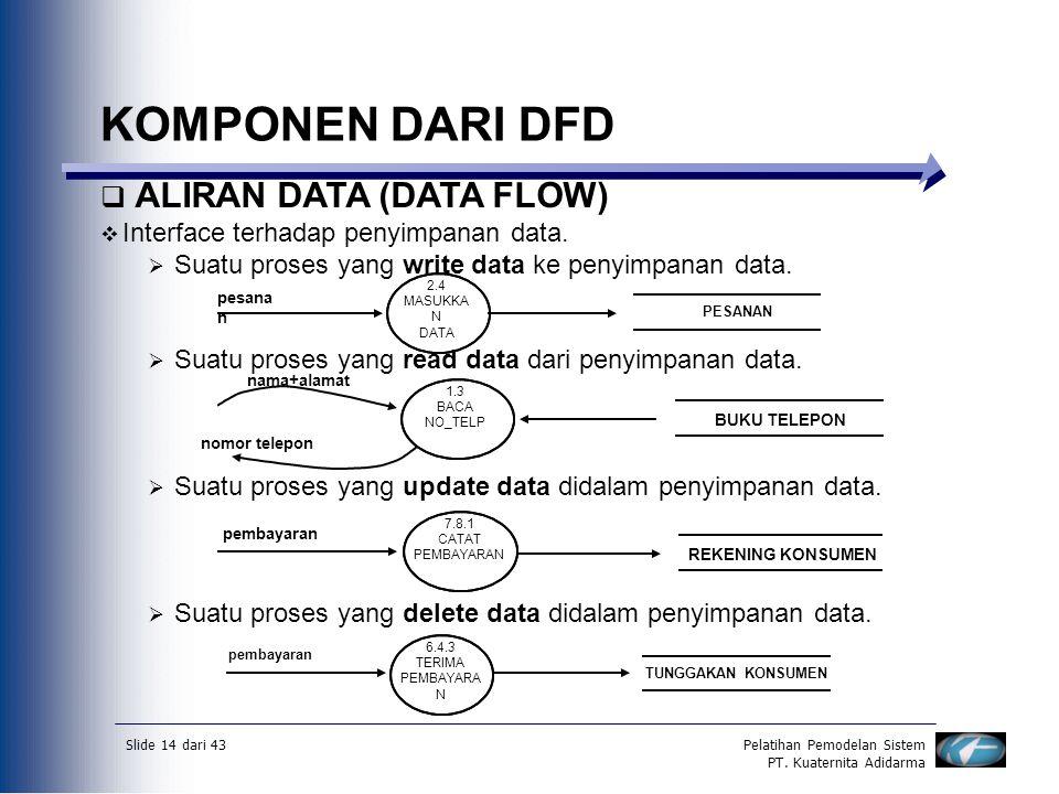 Slide 14 dari 43Pelatihan Pemodelan Sistem PT. Kuaternita Adidarma KOMPONEN DARI DFD  ALIRAN DATA (DATA FLOW)  Interface terhadap penyimpanan data.