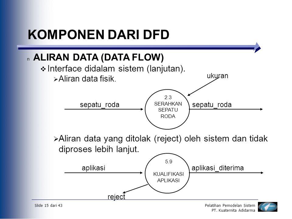 Slide 15 dari 43Pelatihan Pemodelan Sistem PT. Kuaternita Adidarma KOMPONEN DARI DFD n ALIRAN DATA (DATA FLOW)  Interface didalam sistem (lanjutan).
