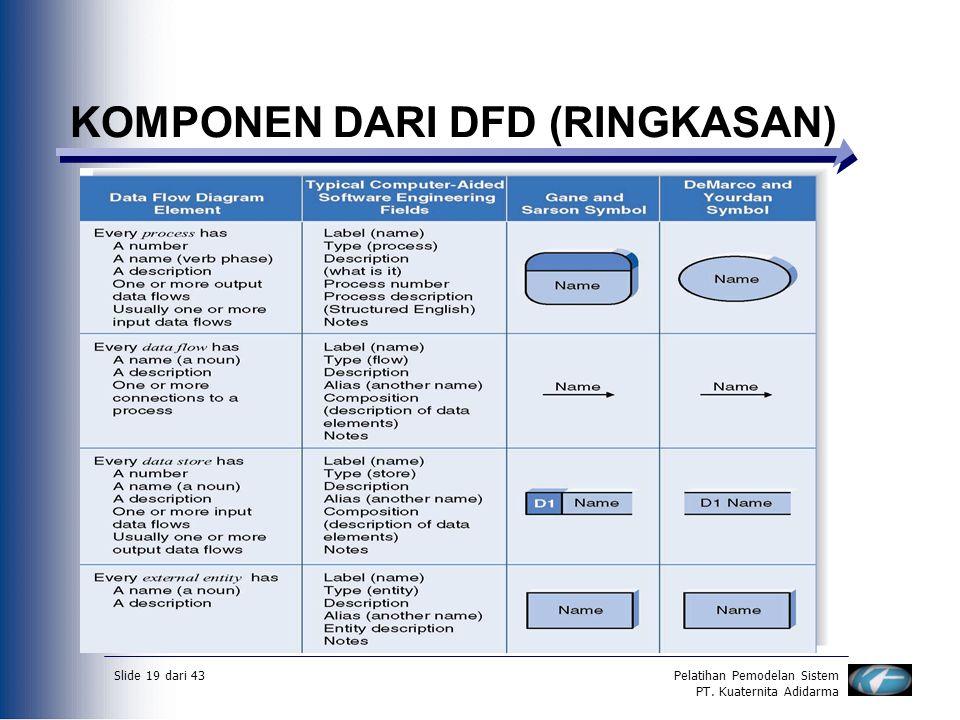 Slide 19 dari 43Pelatihan Pemodelan Sistem PT. Kuaternita Adidarma KOMPONEN DARI DFD (RINGKASAN)