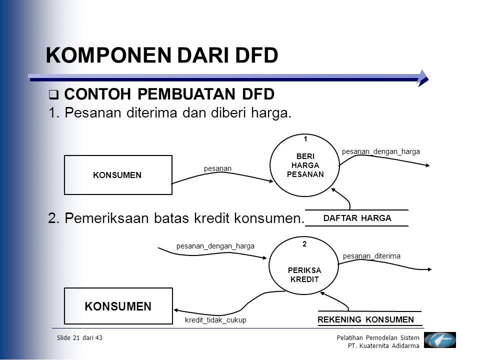 Slide 21 dari 43Pelatihan Pemodelan Sistem PT. Kuaternita Adidarma KOMPONEN DARI DFD  CONTOH PEMBUATAN DFD 1. Pesanan diterima dan diberi harga. 2. P