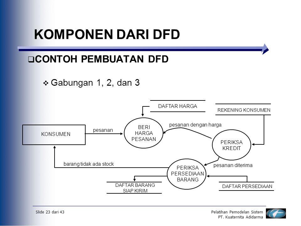 Slide 23 dari 43Pelatihan Pemodelan Sistem PT. Kuaternita Adidarma  CONTOH PEMBUATAN DFD  Gabungan 1, 2, dan 3 KOMPONEN DARI DFD BERI HARGA PESANAN