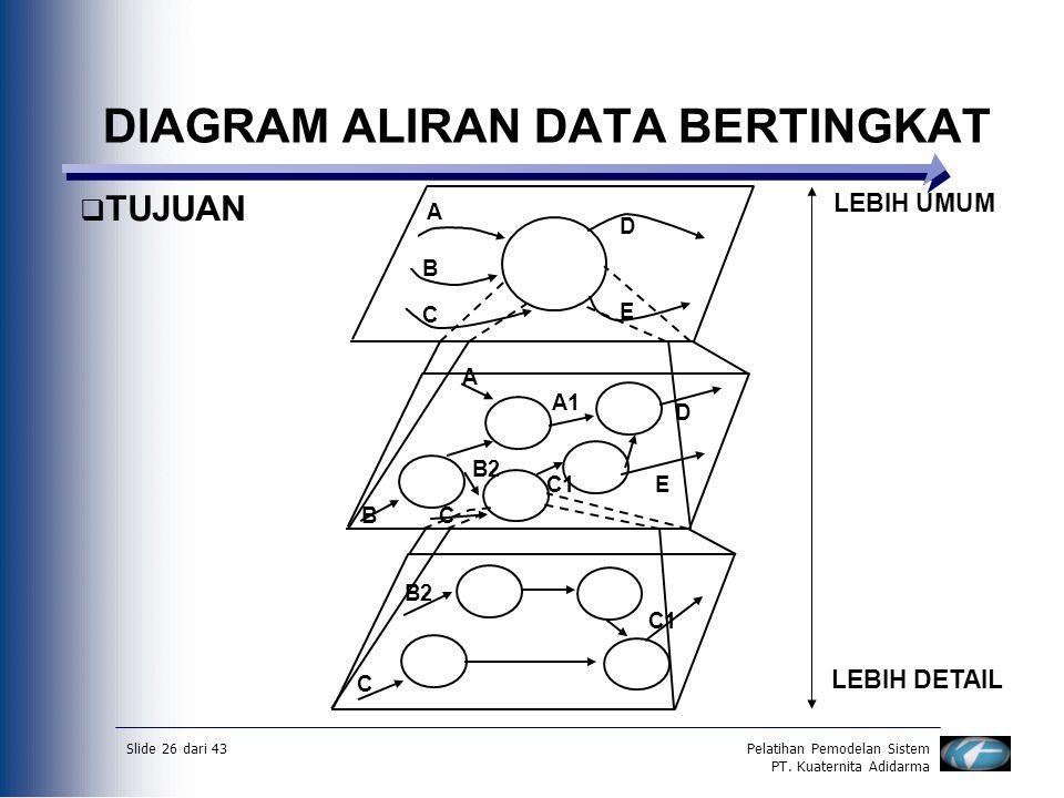 Slide 26 dari 43Pelatihan Pemodelan Sistem PT. Kuaternita Adidarma DIAGRAM ALIRAN DATA BERTINGKAT  TUJUAN A B C D E A BC B2 C1 A1 D E B2 C C1 LEBIH U
