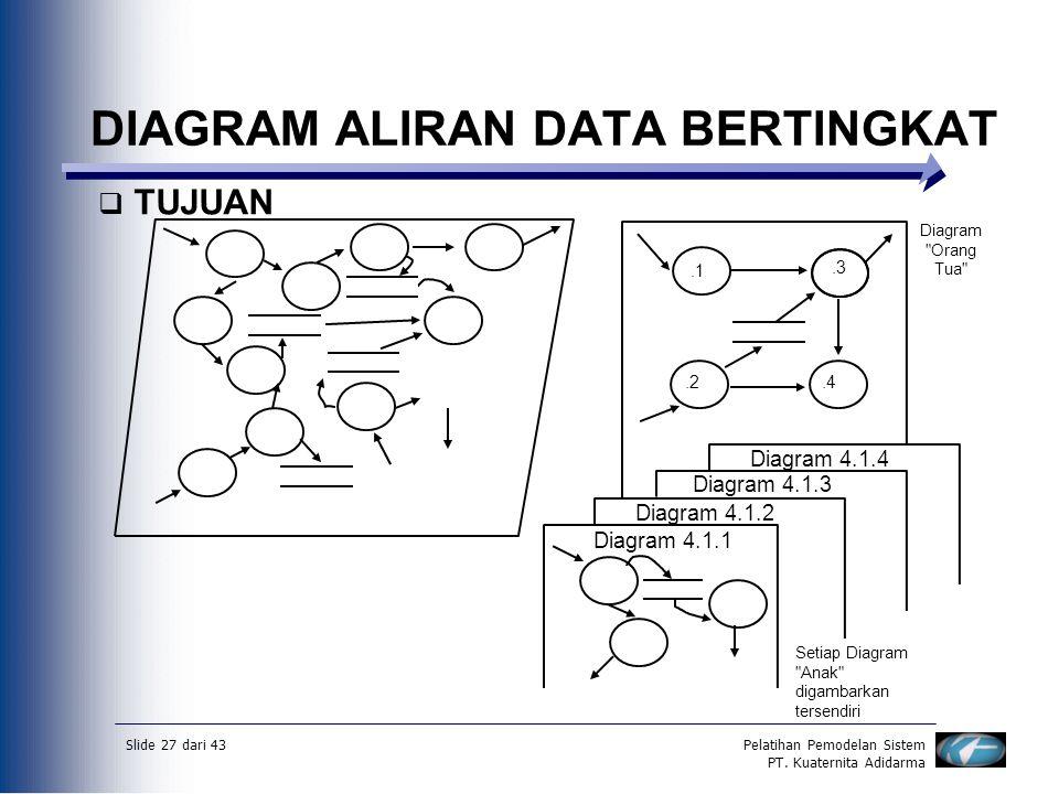 Slide 27 dari 43Pelatihan Pemodelan Sistem PT. Kuaternita Adidarma DIAGRAM ALIRAN DATA BERTINGKAT  TUJUAN Diagram 4.1.1 Diagram 4.1.2 Diagram 4.1.3 D