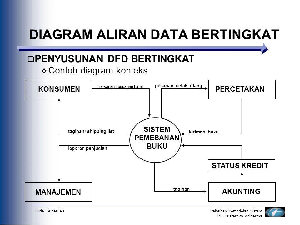 Slide 29 dari 43Pelatihan Pemodelan Sistem PT. Kuaternita Adidarma DIAGRAM ALIRAN DATA BERTINGKAT  PENYUSUNAN DFD BERTINGKAT  Contoh diagram konteks