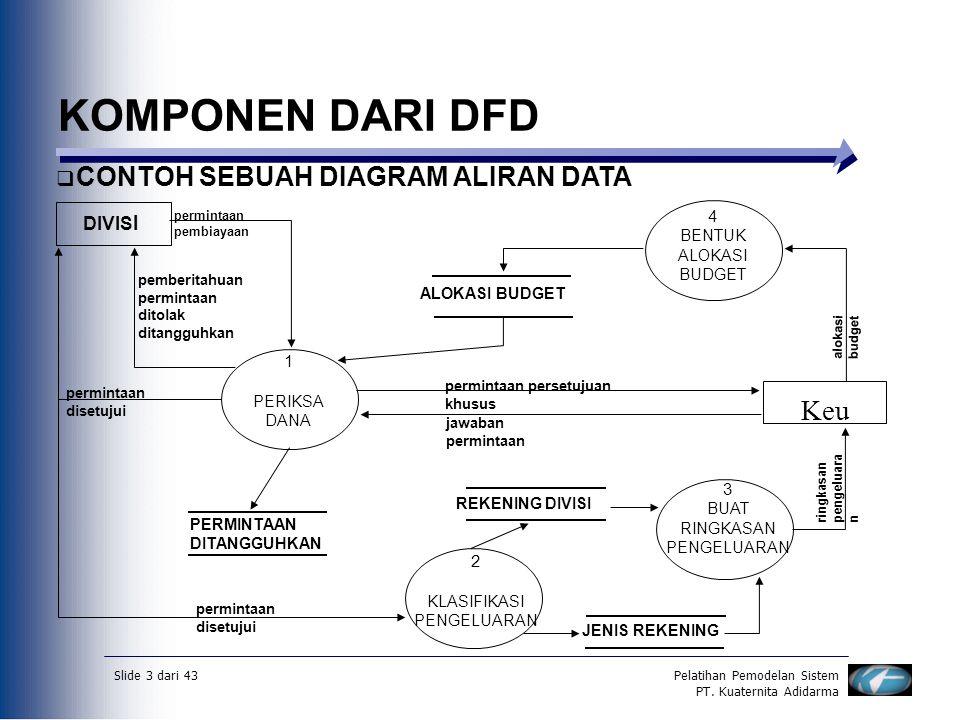 Slide 3 dari 43Pelatihan Pemodelan Sistem PT. Kuaternita Adidarma KOMPONEN DARI DFD  CONTOH SEBUAH DIAGRAM ALIRAN DATA DIVIS I 1 PERIKSA DANA 4 BENTU