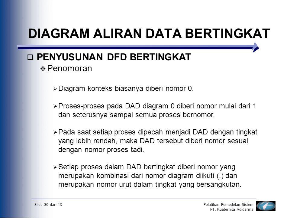 Slide 30 dari 43Pelatihan Pemodelan Sistem PT. Kuaternita Adidarma DIAGRAM ALIRAN DATA BERTINGKAT  PENYUSUNAN DFD BERTINGKAT  Penomoran  Diagram ko
