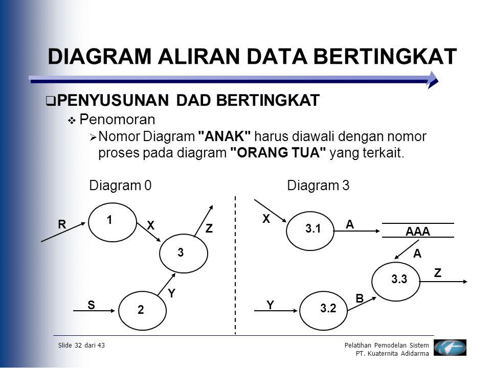 Slide 32 dari 43Pelatihan Pemodelan Sistem PT. Kuaternita Adidarma DIAGRAM ALIRAN DATA BERTINGKAT  PENYUSUNAN DAD BERTINGKAT  Penomoran  Nomor Diag