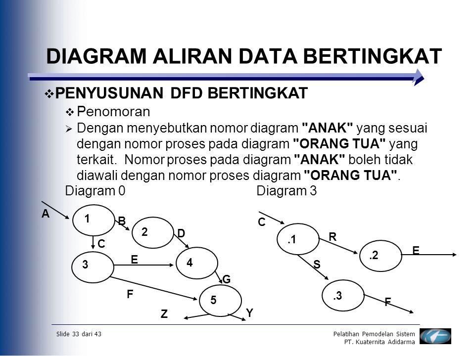 Slide 33 dari 43Pelatihan Pemodelan Sistem PT. Kuaternita Adidarma DIAGRAM ALIRAN DATA BERTINGKAT  PENYUSUNAN DFD BERTINGKAT  Penomoran  Dengan men