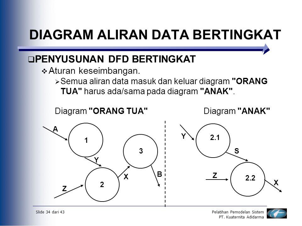 Slide 34 dari 43Pelatihan Pemodelan Sistem PT. Kuaternita Adidarma DIAGRAM ALIRAN DATA BERTINGKAT  PENYUSUNAN DFD BERTINGKAT  Aturan keseimbangan. 