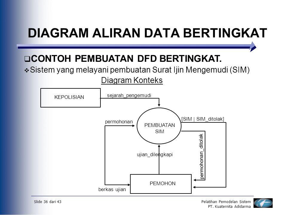 Slide 36 dari 43Pelatihan Pemodelan Sistem PT. Kuaternita Adidarma DIAGRAM ALIRAN DATA BERTINGKAT  CONTOH PEMBUATAN DFD BERTINGKAT.  Sistem yang mel