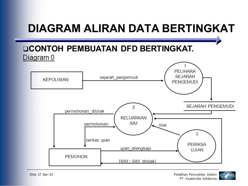 Slide 37 dari 43Pelatihan Pemodelan Sistem PT. Kuaternita Adidarma DIAGRAM ALIRAN DATA BERTINGKAT  CONTOH PEMBUATAN DFD BERTINGKAT. Diagram 0 1 PELIH