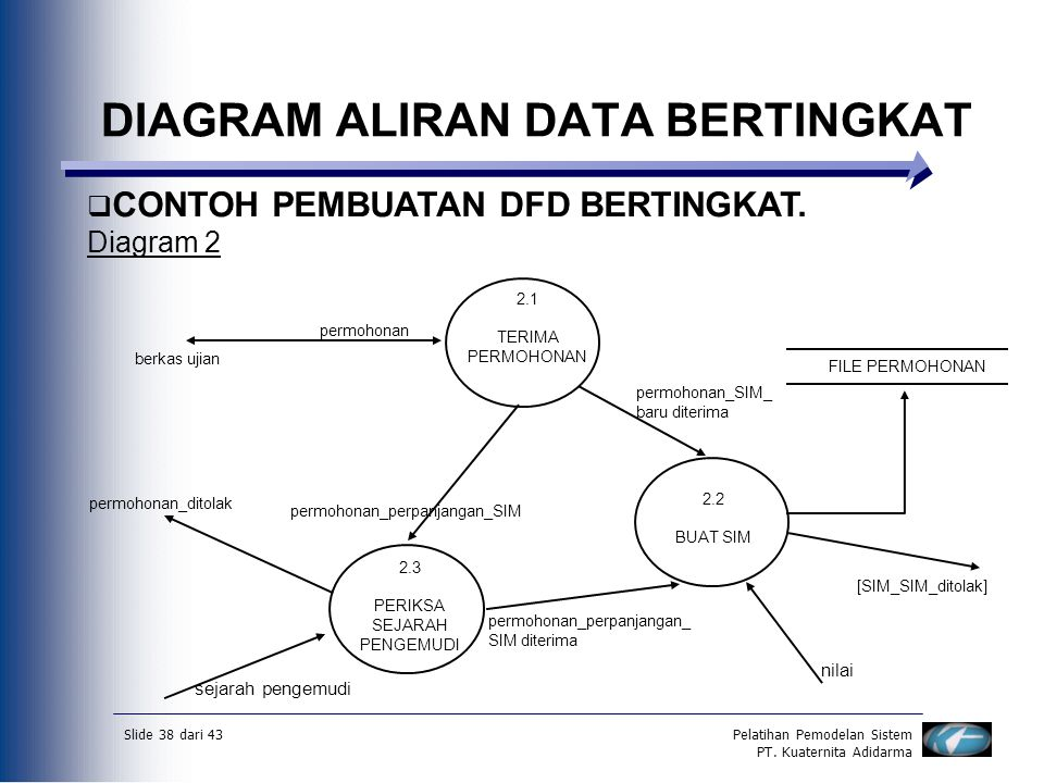 Slide 38 dari 43Pelatihan Pemodelan Sistem PT. Kuaternita Adidarma DIAGRAM ALIRAN DATA BERTINGKAT  CONTOH PEMBUATAN DFD BERTINGKAT. Diagram 2 berkas