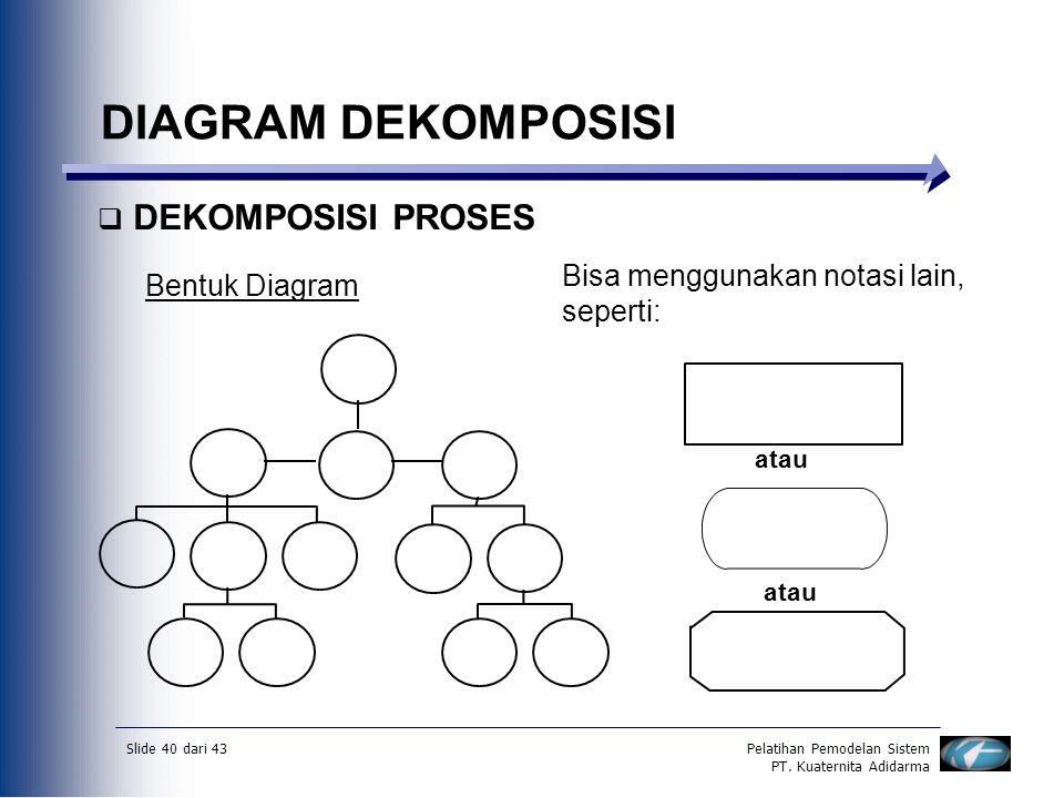 Slide 40 dari 43Pelatihan Pemodelan Sistem PT. Kuaternita Adidarma DIAGRAM DEKOMPOSISI  DEKOMPOSISI PROSES Bentuk Diagram Bisa menggunakan notasi lai