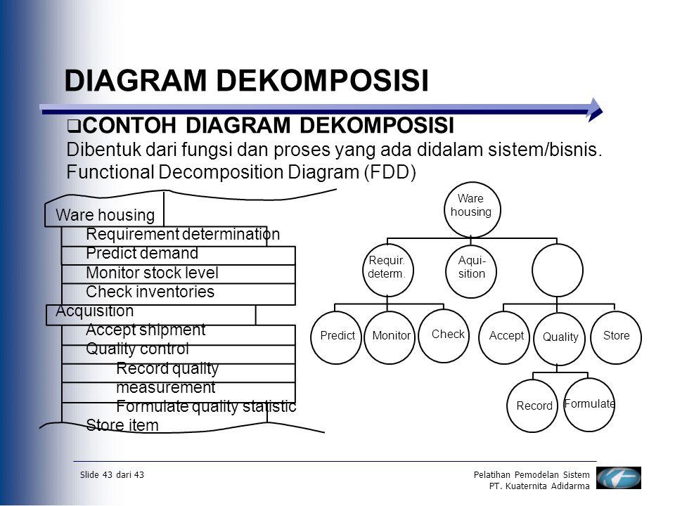 Slide 43 dari 43Pelatihan Pemodelan Sistem PT. Kuaternita Adidarma DIAGRAM DEKOMPOSISI  CONTOH DIAGRAM DEKOMPOSISI Dibentuk dari fungsi dan proses ya