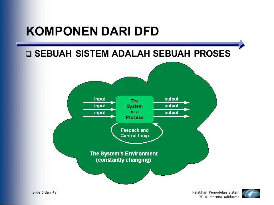 Slide 6 dari 43Pelatihan Pemodelan Sistem PT. Kuaternita Adidarma KOMPONEN DARI DFD  SEBUAH SISTEM ADALAH SEBUAH PROSES