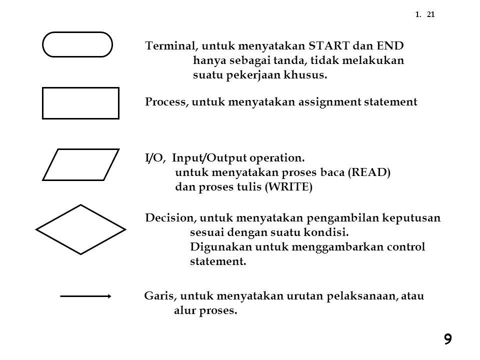 211. Terminal, untuk menyatakan START dan END hanya sebagai tanda, tidak melakukan suatu pekerjaan khusus. Process, untuk menyatakan assignment statem