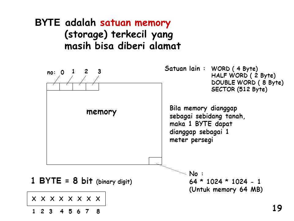 memory no: 0 12 3 No : 64 * 1024 * 1024 - 1 (Untuk memory 64 MB) 1 BYTE = 8 bit (binary digit) X X X X 1 2 3 4 5 6 7 8 Bila memory dianggap sebagai sebidang tanah, maka 1 BYTE dapat dianggap sebagai 1 meter persegi Satuan lain : WORD ( 4 Byte) HALF WORD ( 2 Byte) DOUBLE WORD ( 8 Byte) SECTOR (512 Byte) BYTE adalah satuan memory (storage) terkecil yang masih bisa diberi alamat 19