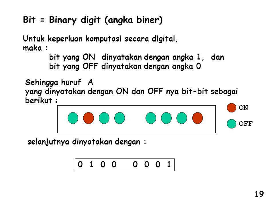 Bit = Binary digit (angka biner) Untuk keperluan komputasi secara digital, maka : bit yang ON dinyatakan dengan angka 1, dan bit yang OFF dinyatakan dengan angka 0 Sehingga huruf A yang dinyatakan dengan ON dan OFF nya bit-bit sebagai berikut : ON OFF selanjutnya dinyatakan dengan : 0 1 0 0 0 0 0 1 19
