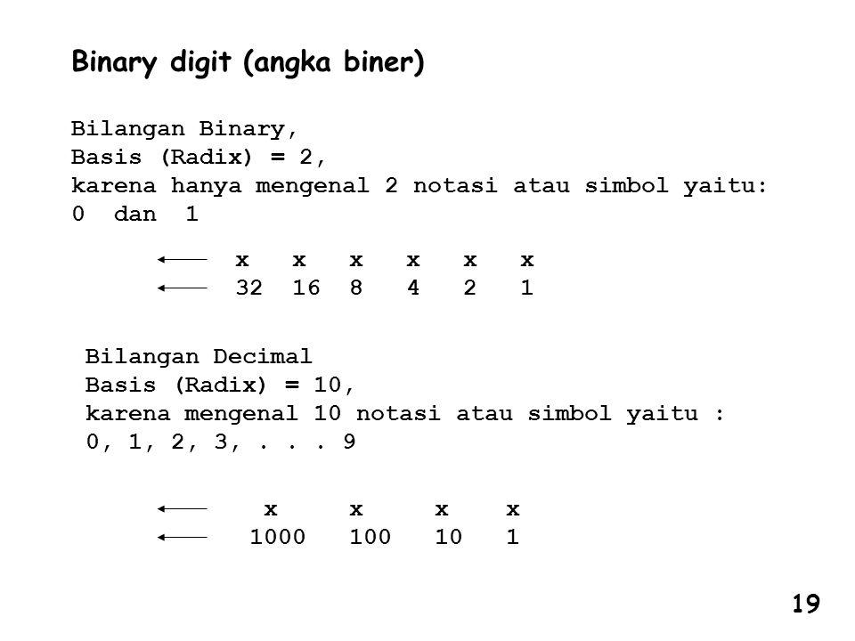 Binary digit (angka biner) Bilangan Binary, Basis (Radix) = 2, karena hanya mengenal 2 notasi atau simbol yaitu: 0 dan 1 x x x 32 16 8 4 2 1 Bilangan Decimal Basis (Radix) = 10, karena mengenal 10 notasi atau simbol yaitu : 0, 1, 2, 3,...