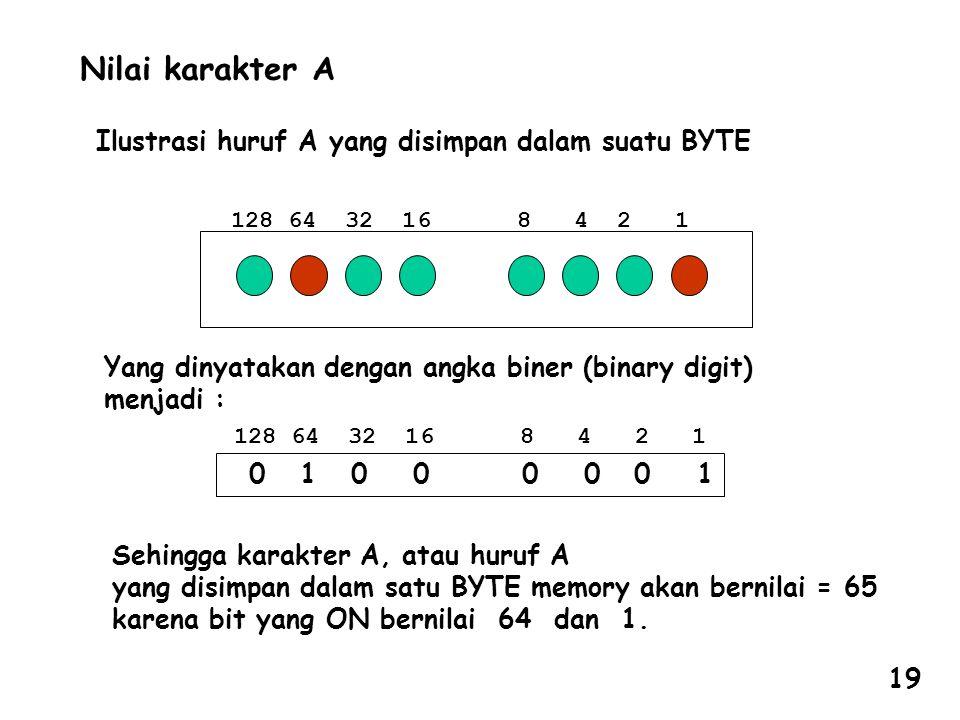 Nilai karakter A Ilustrasi huruf A yang disimpan dalam suatu BYTE 128 64 32 16 8 4 2 1 Sehingga karakter A, atau huruf A yang disimpan dalam satu BYTE memory akan bernilai = 65 karena bit yang ON bernilai 64 dan 1.