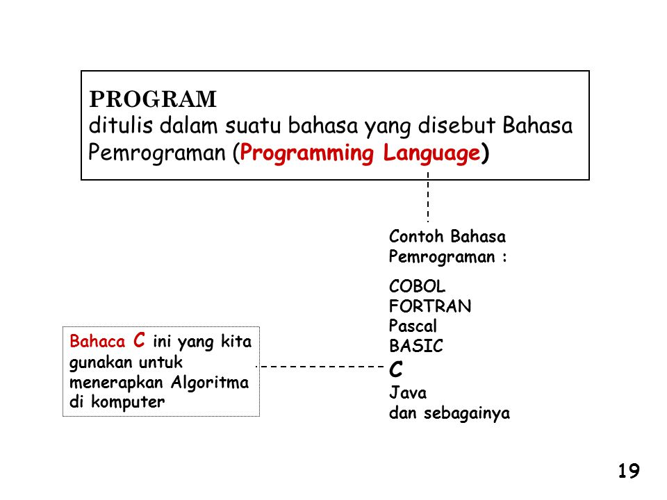 PROGRAM ditulis dalam suatu bahasa yang disebut Bahasa Pemrograman (Programming Language) Contoh Bahasa Pemrograman : COBOL FORTRAN Pascal BASIC C Java dan sebagainya Bahaca C ini yang kita gunakan untuk menerapkan Algoritma di komputer 19