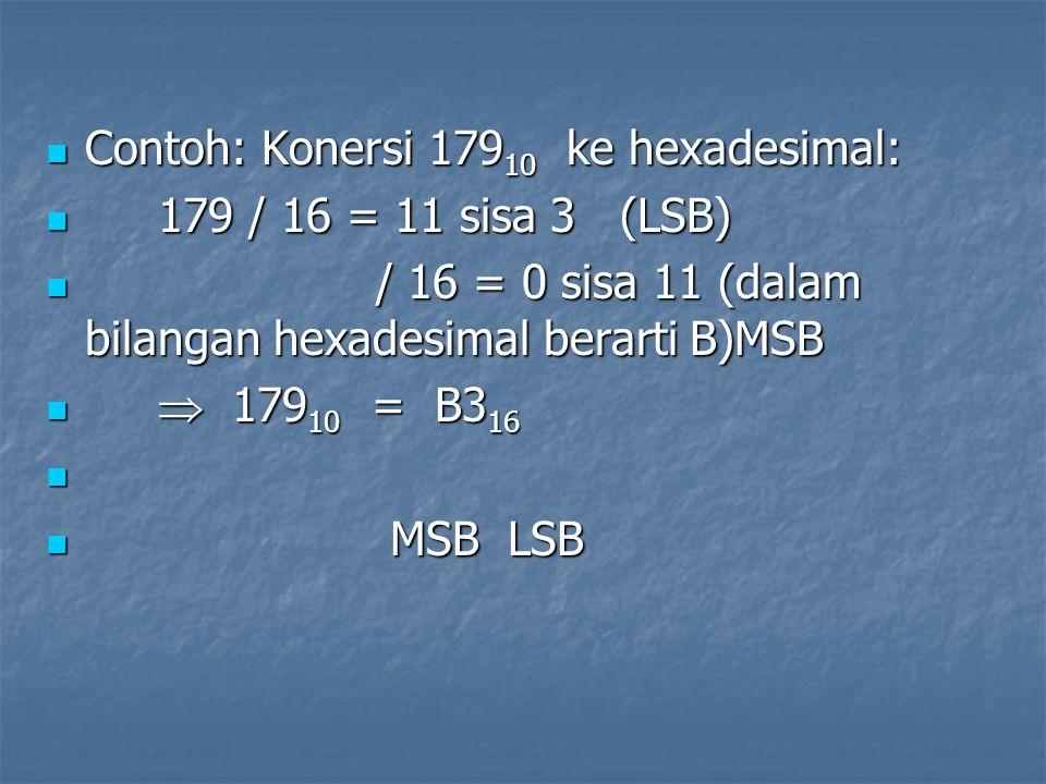 Contoh: Konersi 179 10 ke hexadesimal: Contoh: Konersi 179 10 ke hexadesimal: 179 / 16 = 11 sisa 3 (LSB) 179 / 16 = 11 sisa 3 (LSB) / 16 = 0 sisa 11 (