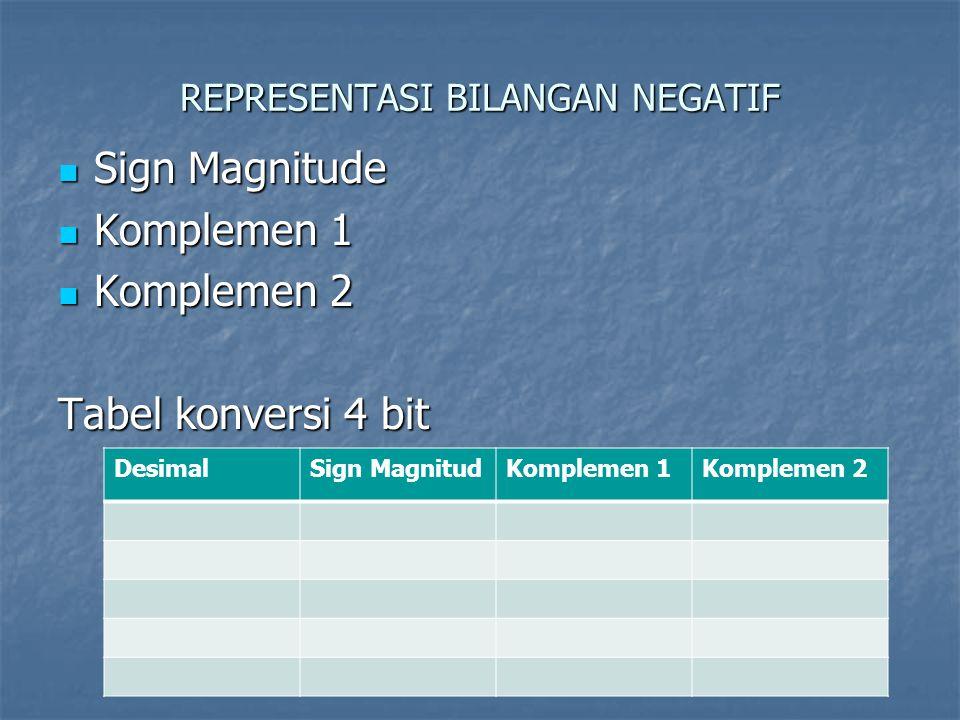 REPRESENTASI BILANGAN NEGATIF Sign Magnitude Sign Magnitude Komplemen 1 Komplemen 1 Komplemen 2 Komplemen 2 Tabel konversi 4 bit DesimalSign MagnitudK