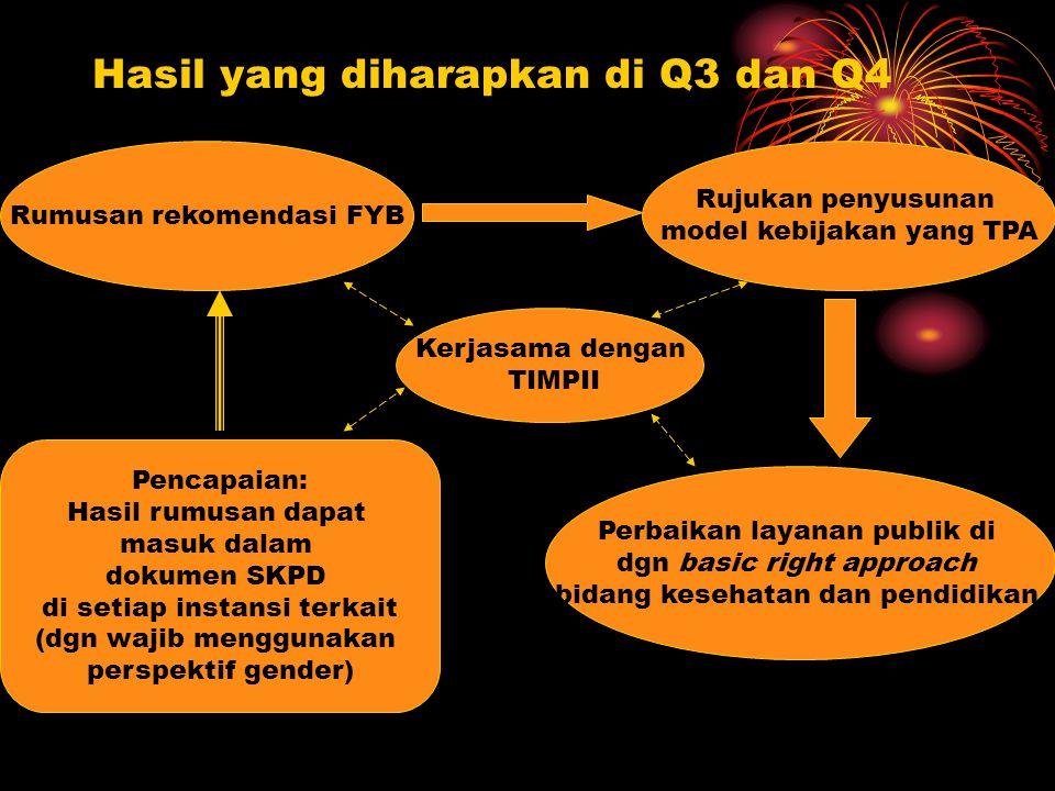 Hasil yang diharapkan di Q3 dan Q4 Rumusan rekomendasi FYB Rujukan penyusunan model kebijakan yang TPA Pencapaian: Hasil rumusan dapat masuk dalam dok