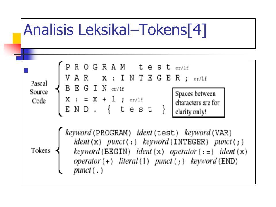 Fungsi Scanner Melakukan pembacaan kode sumber dengan merunut karakter demi karakter Mengenali besaran leksik Mentransformasi menjadi sebuah token dan menentukan jenis tokennya Mengirim token Membuang blank dan komentar dalam program Menangani kesalahan Beberapa scanners memasukkan simbol ke dalam tabel simbol (dibahas kemudian)
