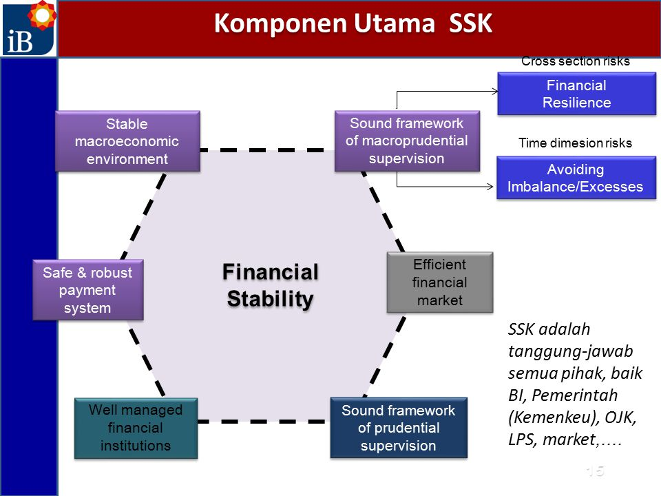 Komponen Utama SSK Efficient financial market Well managed financial institutions Sound framework of prudential supervision Safe & robust payment system Financial Stability Financial Resilience Financial Resilience Avoiding Imbalance/Excesses Avoiding Imbalance/Excesses Sound framework of macroprudential supervision Stable macroeconomic environment SSK adalah tanggung-jawab semua pihak, baik BI, Pemerintah (Kemenkeu), OJK, LPS, market,....