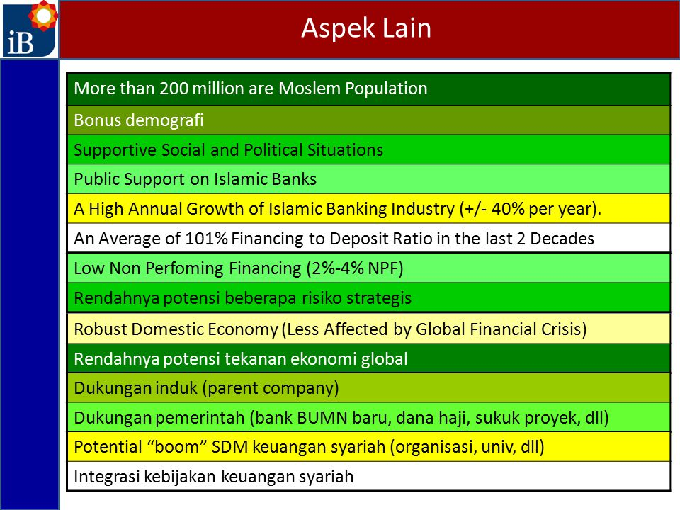 Aspek Lain More than 200 million are Moslem Population Bonus demografi Supportive Social and Political Situations Public Support on Islamic Banks A High Annual Growth of Islamic Banking Industry (+/- 40% per year).
