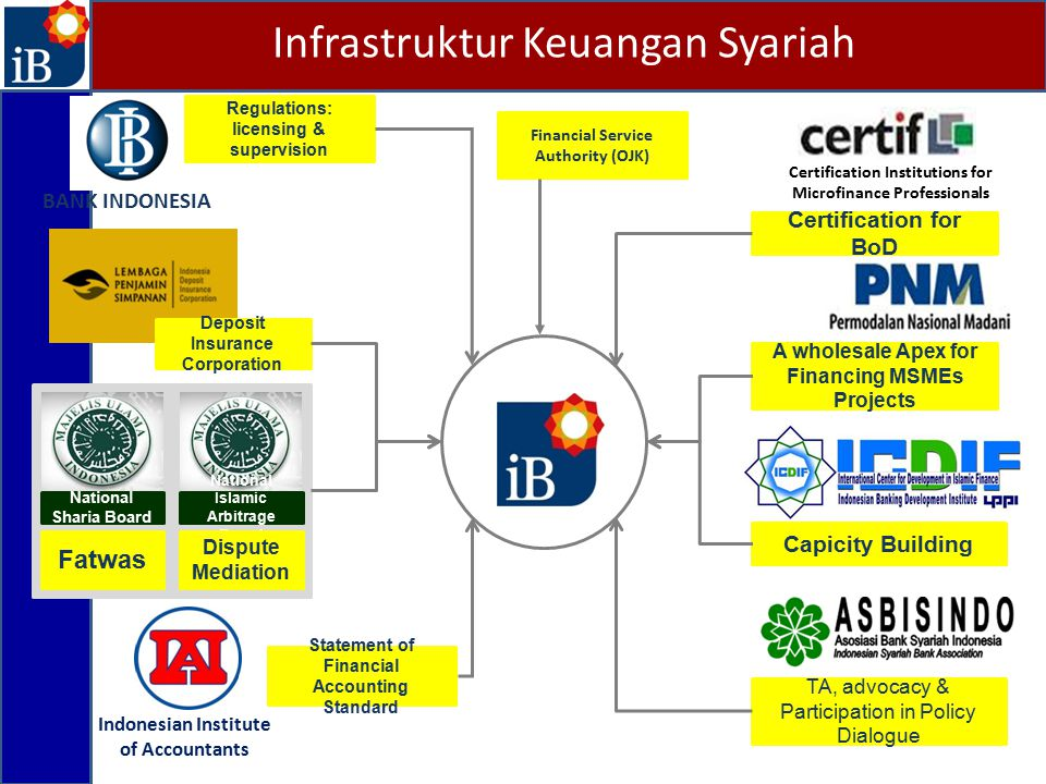 National Sharia Board National Islamic Arbitrage Board Indonesian Institute of Accountants Certification Institutions for Microfinance Professionals B