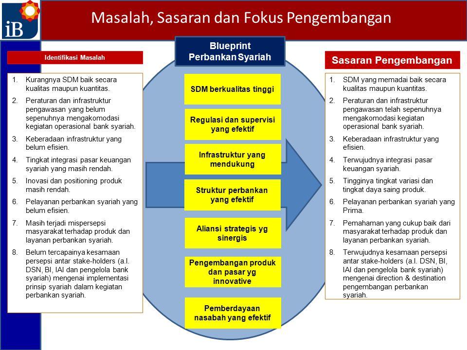 1.Kurangnya SDM baik secara kualitas maupun kuantitas. 2.Peraturan dan infrastruktur pengawasan yang belum sepenuhnya mengakomodasi kegiatan operasion