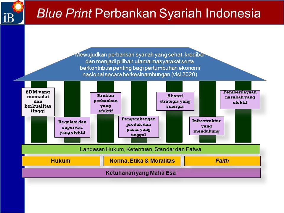 SDM yang memadai dan berkualitas tinggi Struktur perbankan yang efektif Aliansi strategis yang sinergis Aliansi strategis yang sinergis Mewujudkan per