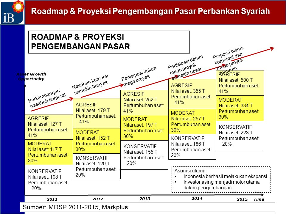 ROADMAP & PROYEKSI PENGEMBANGAN PASAR Sumber: MDSP 2011-2015, Markplus Asset Growth Opportunity 2015 Time 2013 2011 AGRESIF Nilai aset: 127 T Pertumbu