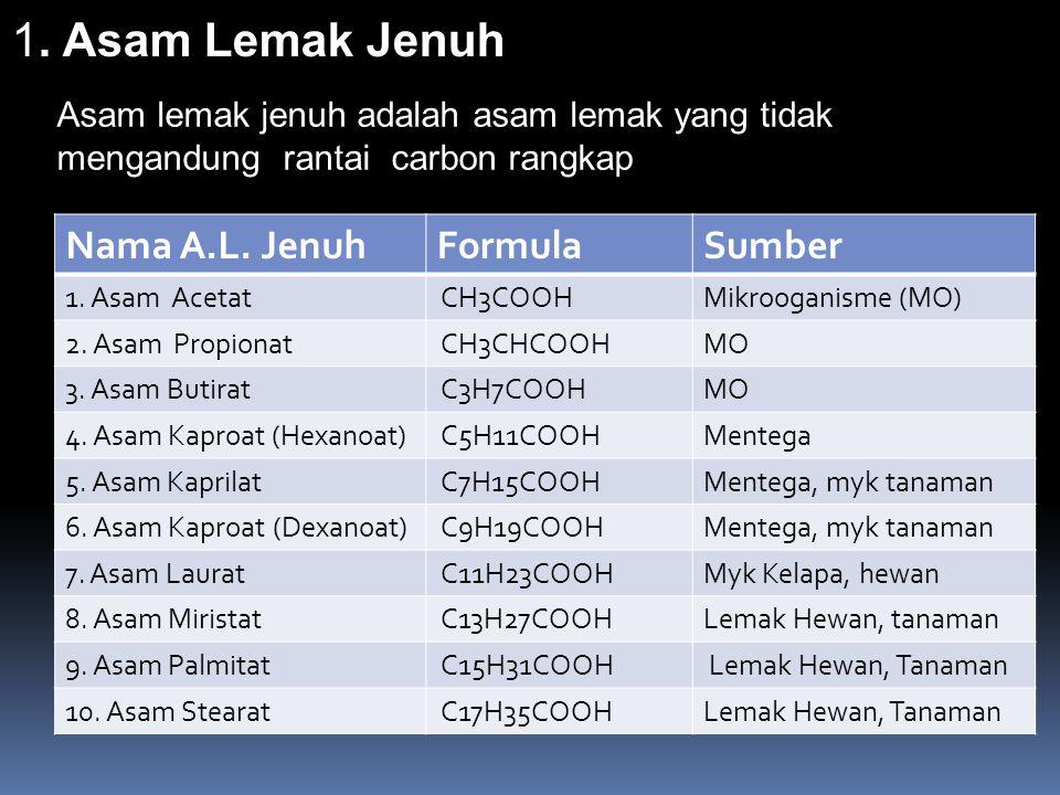 1. Asam Lemak Jenuh Asam lemak jenuh adalah asam lemak yang tidak mengandung rantai carbon rangkap Nama A.L. JenuhFormulaSumber 1. Asam Acetat CH3COOH