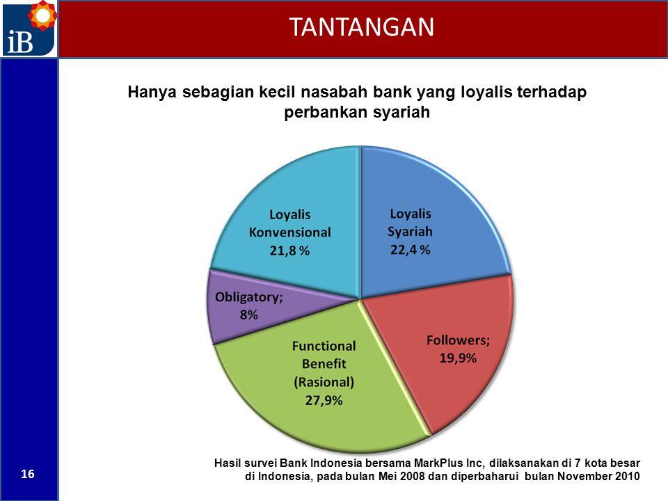 16 TANTANGAN Hasil survei Bank Indonesia bersama MarkPlus Inc, dilaksanakan di 7 kota besar di Indonesia, pada bulan Mei 2008 dan diperbaharui bulan N