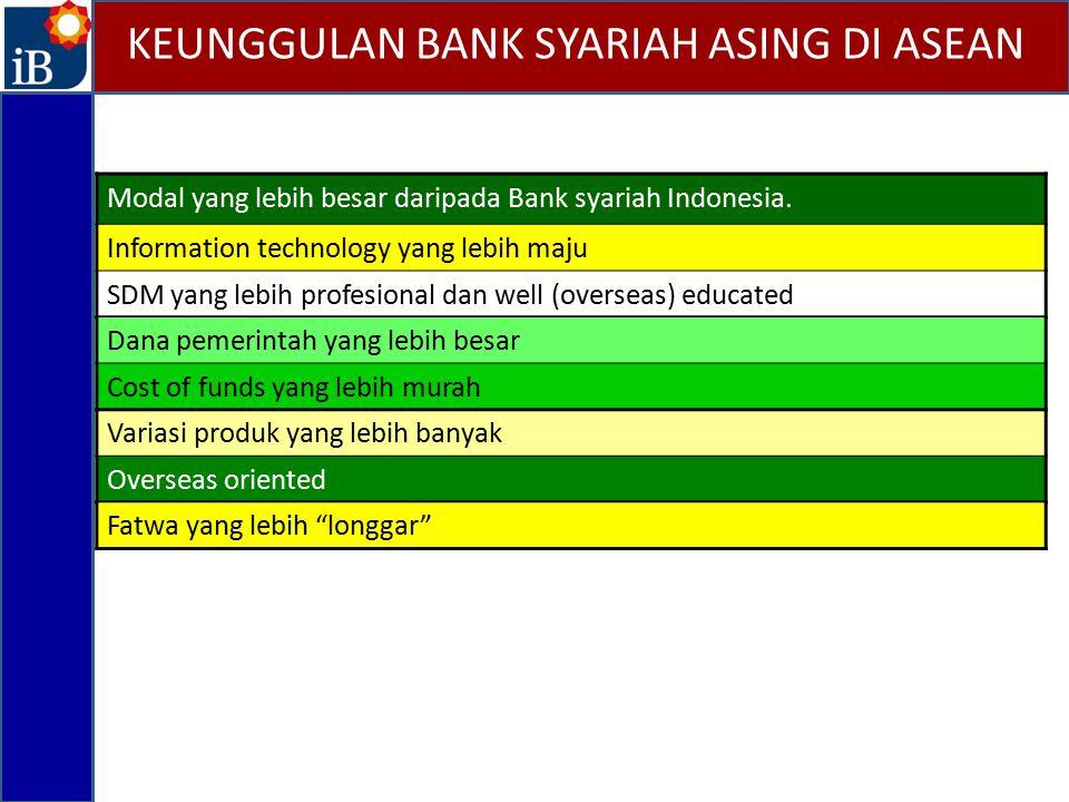 KEUNGGULAN BANK SYARIAH ASING DI ASEAN Modal yang lebih besar daripada Bank syariah Indonesia. Information technology yang lebih maju SDM yang lebih p