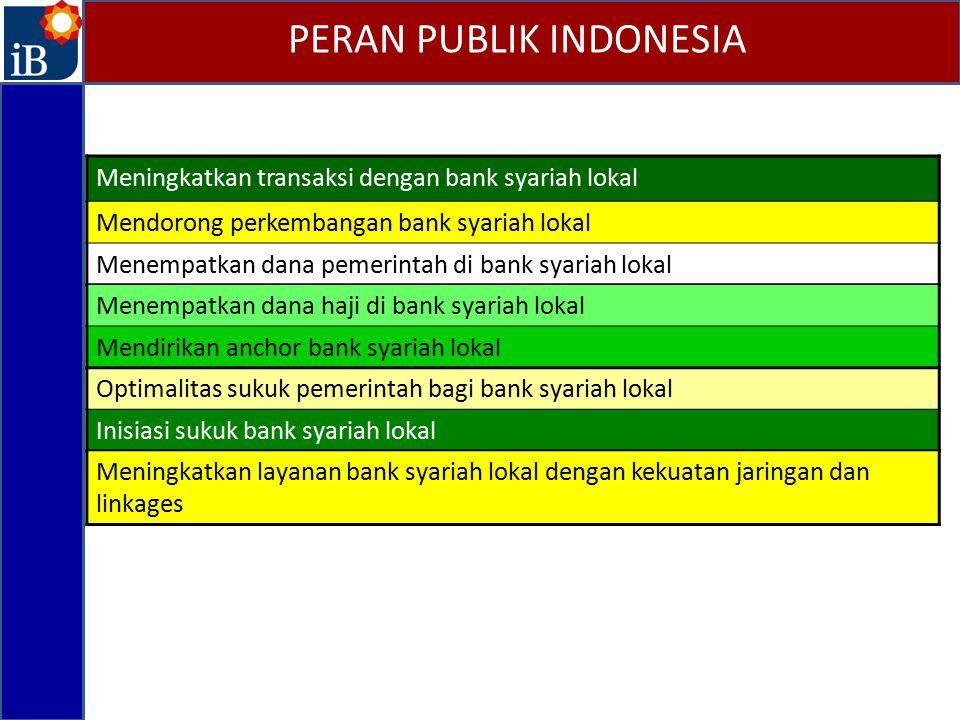 PERAN PUBLIK INDONESIA Meningkatkan transaksi dengan bank syariah lokal Mendorong perkembangan bank syariah lokal Menempatkan dana pemerintah di bank
