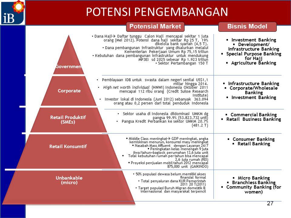 27 Retail Konsumtif Retail Produktif (SMEs) Corporate Government Unbankable (micro) Bisnis Model  Investment Banking  Development/ Infrastructure Ba
